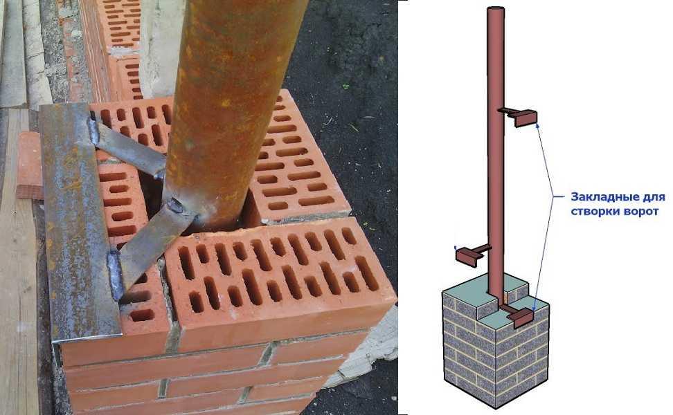 Как правильно установить столбы для ворот своими  521
