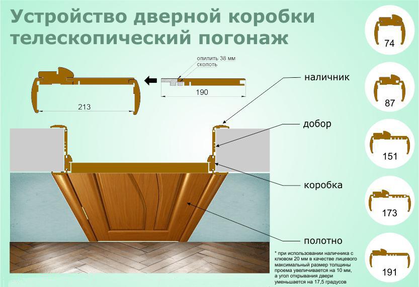 Сделать дверную коробку двери своими руками