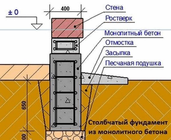 Bagaimana untuk mengisi buasir dengan jubin konkrit ciri khas asas dengan peraturan untuk menuang asas rusuk kami telah membaca jadi mari kita fikirkan bagaimana untuk mengisi rumah dengan blok busa ccuart Images